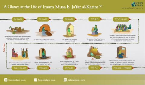 A Glance at the Life of Imam Musa b.Ja'far al Kazim (AS)